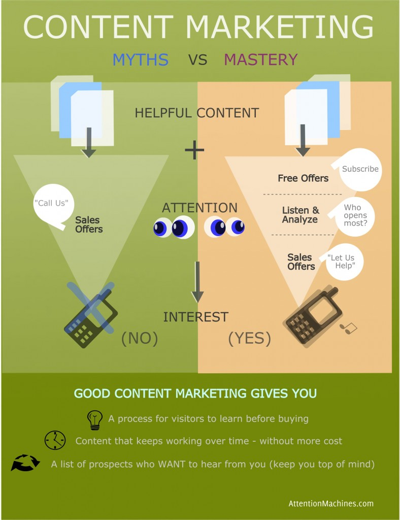 Content Marketing Myth Busted